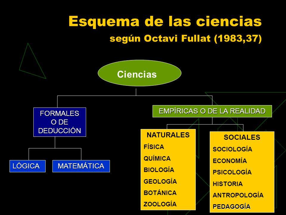 Esquema de las ciencias según Octavi Fullat (1983,37) Ciencias FORMALES O DE DEDUCCIÓN LÓGICAMATEMÁTICA EMPÍRICAS O DE LA REALIDAD NATURALES FÍSICA QU