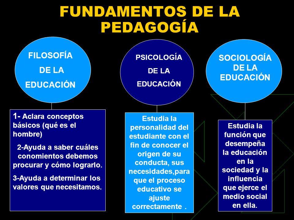 FUNDAMENTOS DE LA PEDAGOGÍA FILOSOFÍA DE LA EDUCACIÓN PSICOLOGÍA DE LA EDUCACIÓN SOCIOLOGÍA DE LA EDUCACIÓN 1- Aclara conceptos básicos (qué es el hom