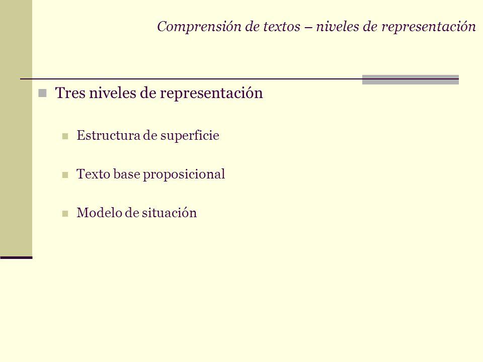 Comprensión de textos – características generales Inferencias representaciones mentales que el lector construye lenguaje: ambiguo y fragmentario IMPLI