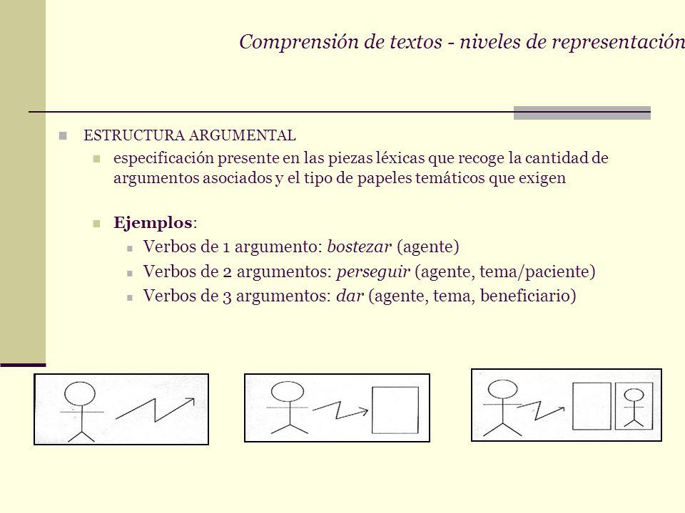 Comprensión de textos - niveles de representación 2.Texto base proposicional red interconectada de proposiciones María le prestó un vestido a su vecin
