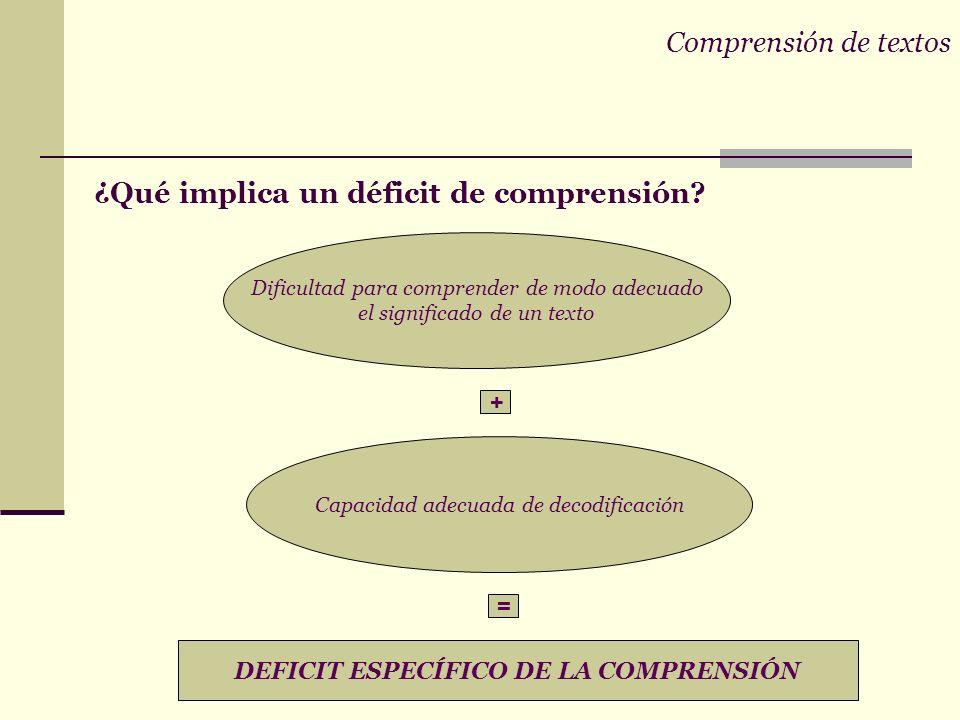 Comprensión de textos COMPRENSION DE TEXTOS Y ÉXITO ESCOLAR impacto en la vida cotidiana nivel emotivo motivacional abandono ALTERACIONES EN LA COMPRE