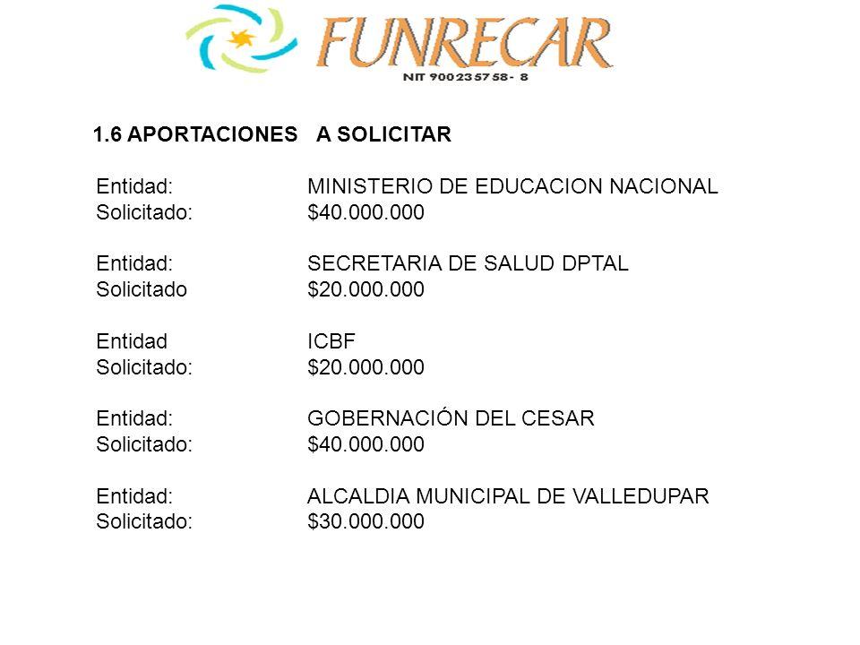 1.6 APORTACIONES A SOLICITAR Entidad:MINISTERIO DE EDUCACION NACIONAL Solicitado:$40.000.000 Entidad:SECRETARIA DE SALUD DPTAL Solicitado$20.000.000 E