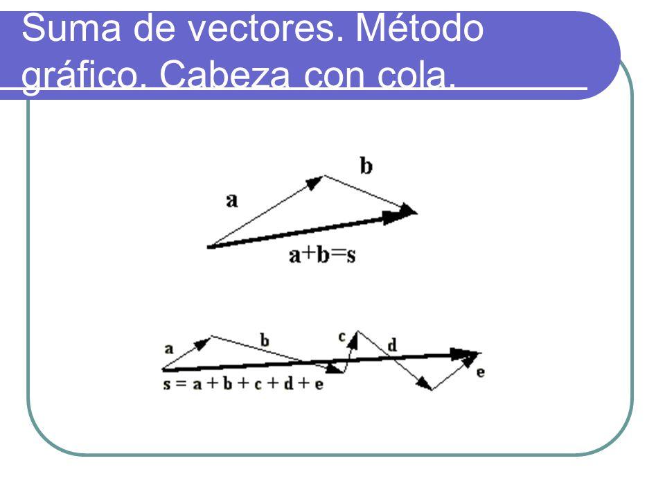 Suma de vectores. Método gráfico. Cabeza con cola.