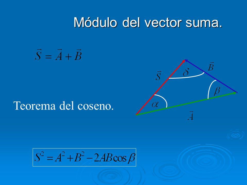 Módulo del vector suma. Módulo del vector suma. Teorema del coseno.