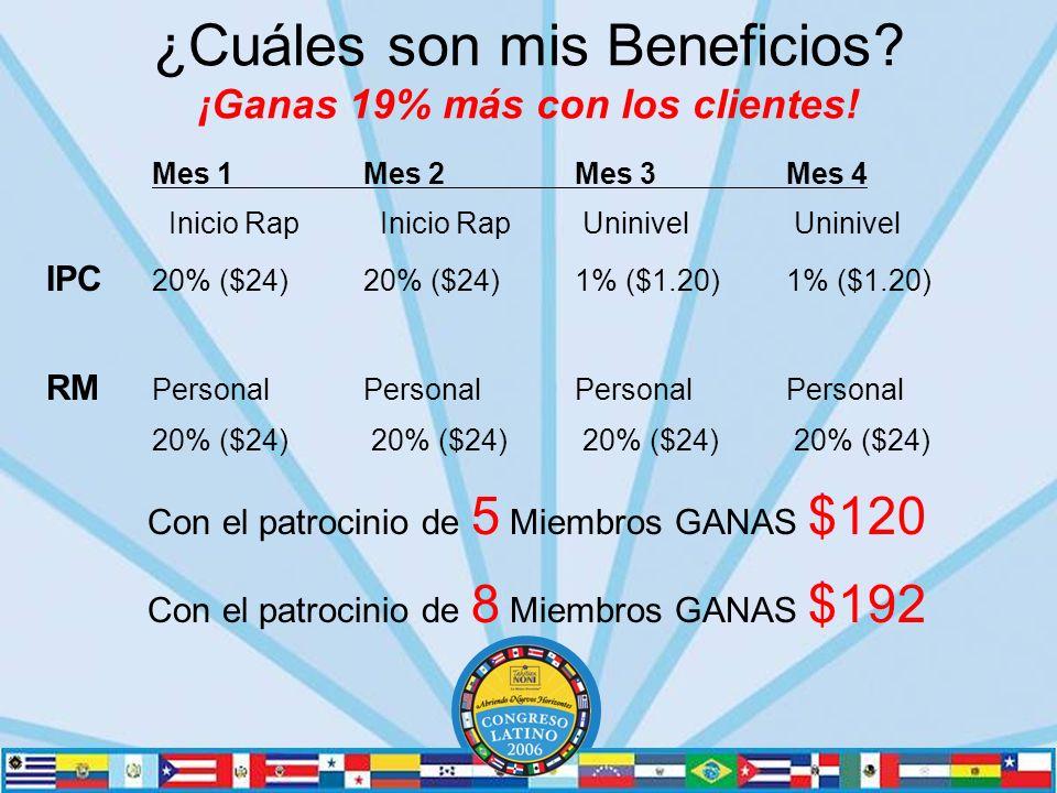 ¿Cuáles son mis Beneficios.¡Ganas 19% más con los clientes.