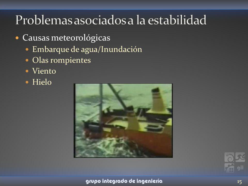 Causas meteorológicas Embarque de agua/Inundación Olas rompientes Viento Hielo 15