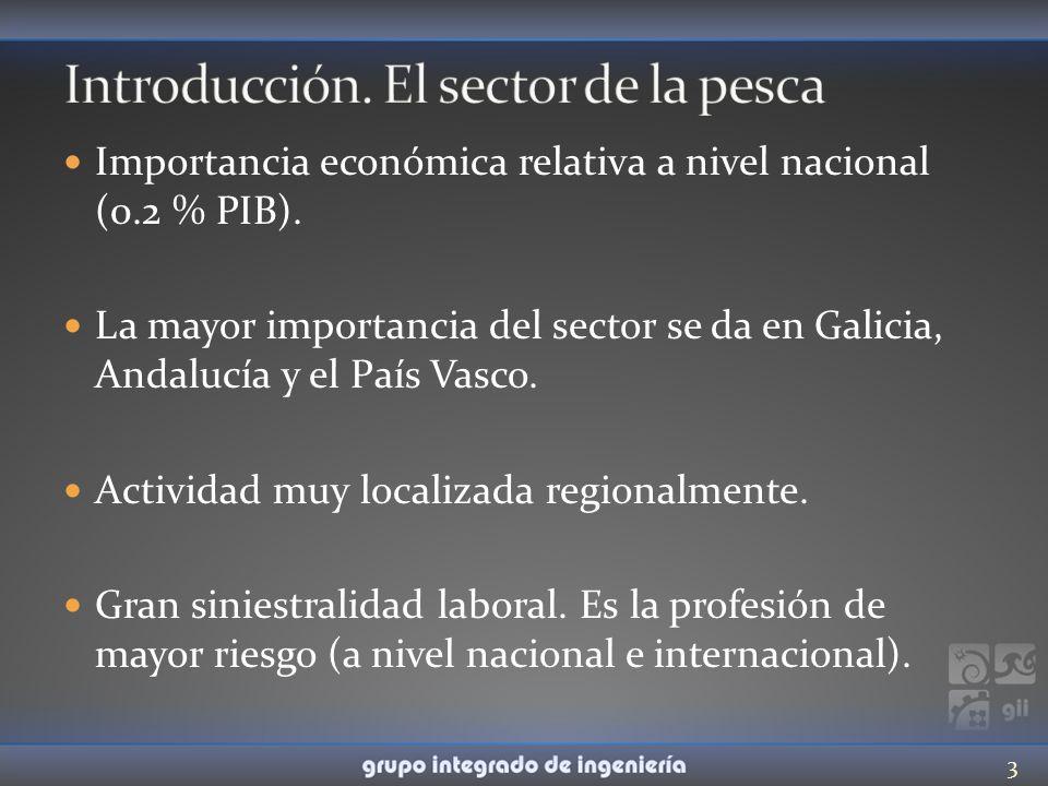 Importancia económica relativa a nivel nacional (0.2 % PIB). La mayor importancia del sector se da en Galicia, Andalucía y el País Vasco. Actividad mu
