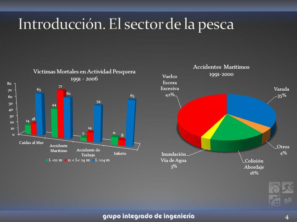 Realizado un análisis del sector pesquero: problemas de estabilidad, requisitos reglamentarios e influencia de estos en los accidentes.