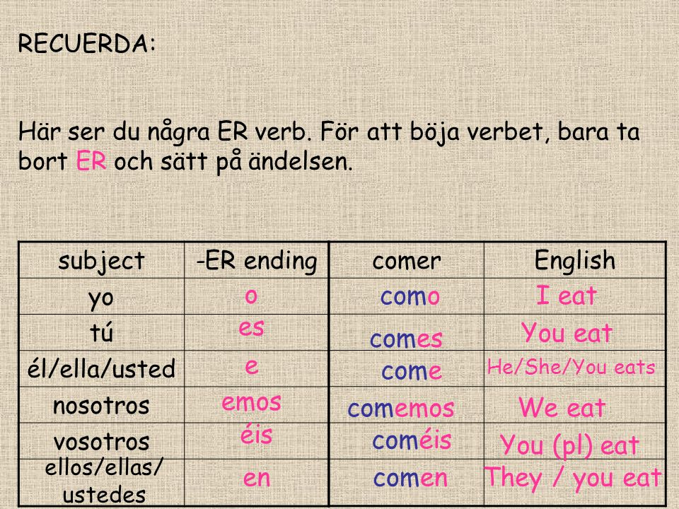 Deberes -To learn the endings to conjugate the verbs in –ER in order to pass the test tomorrow.