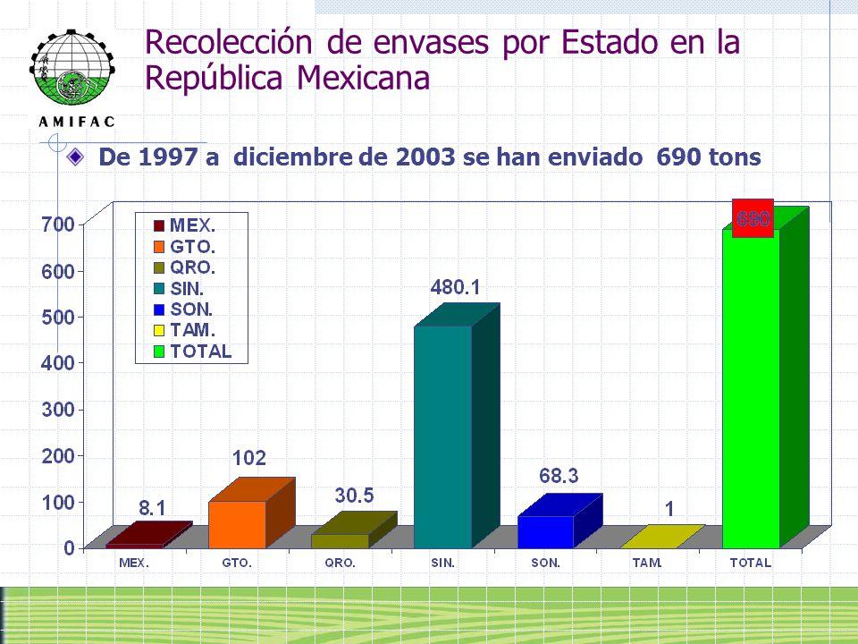 Recolección de envases por Estado en la República Mexicana De 1997 a diciembre de 2003 se han enviado 690 tons