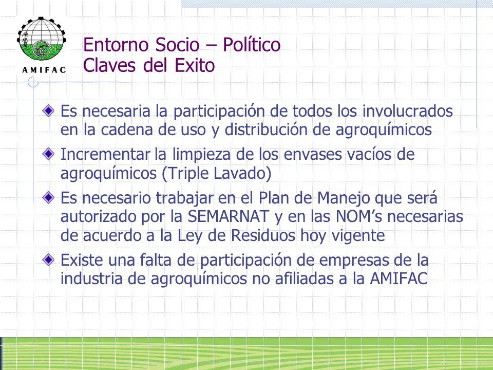 Entorno Socio – Político Claves del Exito Es necesaria la participación de todos los involucrados en la cadena de uso y distribución de agroquímicos I