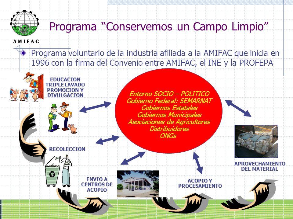 Programa Conservemos un Campo Limpio Programa voluntario de la industria afiliada a la AMIFAC que inicia en 1996 con la firma del Convenio entre AMIFA