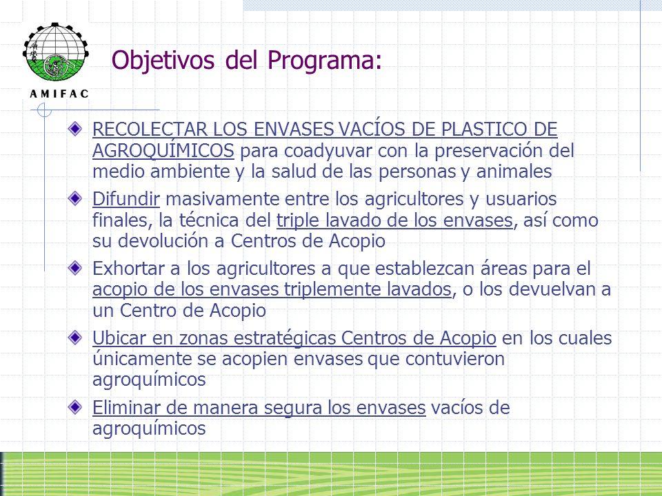 Convenio AMIFAC – INE – PROFEPA Compromisos Realizar estudios para establecer el programa, definiendo las áreas de localización de centros de acopio (AMIFAC) Difundir y promover a lo largo de la cadena, la adopción de medidas para realizar el triple lavado a los envases vacíos, acopiarlos, devolverlos y depositarlos en los centros de acopio (AMIFAC) Difundir el programa a través de medios de comunicación (SEMARNAP) Definir estrategias para la recolección y depósito de envases en los centros de acopio (AMIFAC) Definir estrategias para el acopio y destrucción de los envases de acuerdo a la ley (SEMARNAP, AMIFAC)