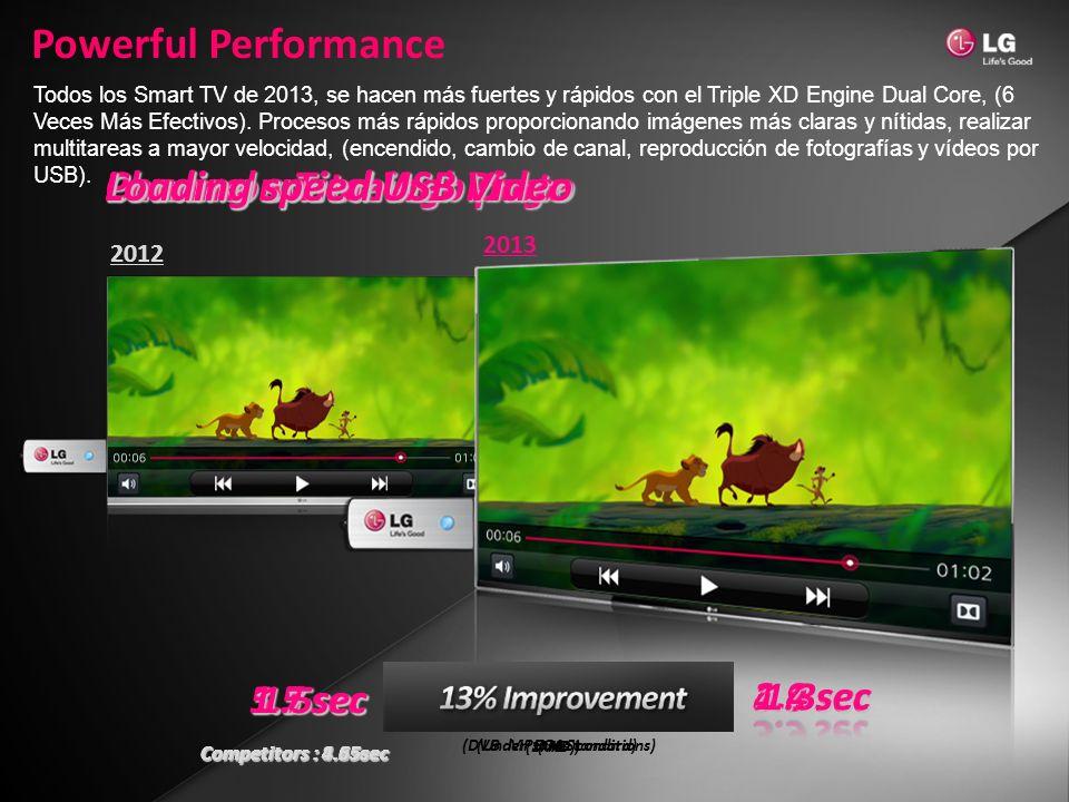 (DVB MPEG4 Standard) 5.1 sec Competitors : 4.65sec 1.7 sec 1.4 sec (Under same conditions) 5 sec Competitors : 8.2sec 4.3 sec 1.7 sec Competitors : 4.