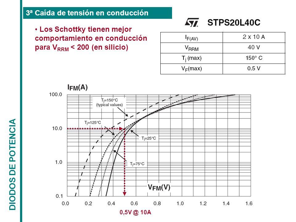 DIODOS DE POTENCIA 3ª Caída de tensión en conducción Los Schottky tienen mejor comportamiento en conducción para V RRM < 200 (en silicio) 0,5V @ 10A