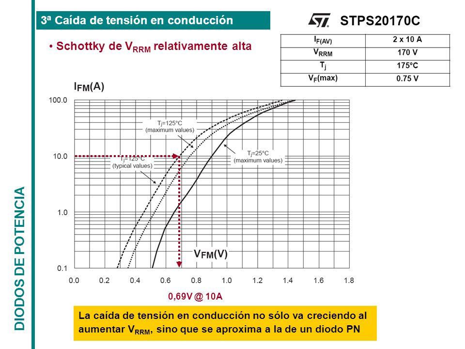 DIODOS DE POTENCIA 3ª Caída de tensión en conducción Schottky de V RRM relativamente alta 0,69V @ 10A La caída de tensión en conducción no sólo va cre
