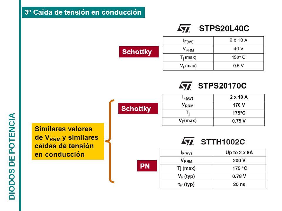 DIODOS DE POTENCIA 3ª Caída de tensión en conducción Schottky PN Similares valores de V RRM y similares caídas de tensión en conducción