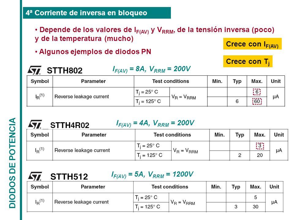 Depende de los valores de I F(AV) y V RRM, de la tensión inversa (poco) y de la temperatura (mucho) Algunos ejemplos de diodos PN DIODOS DE POTENCIA 4
