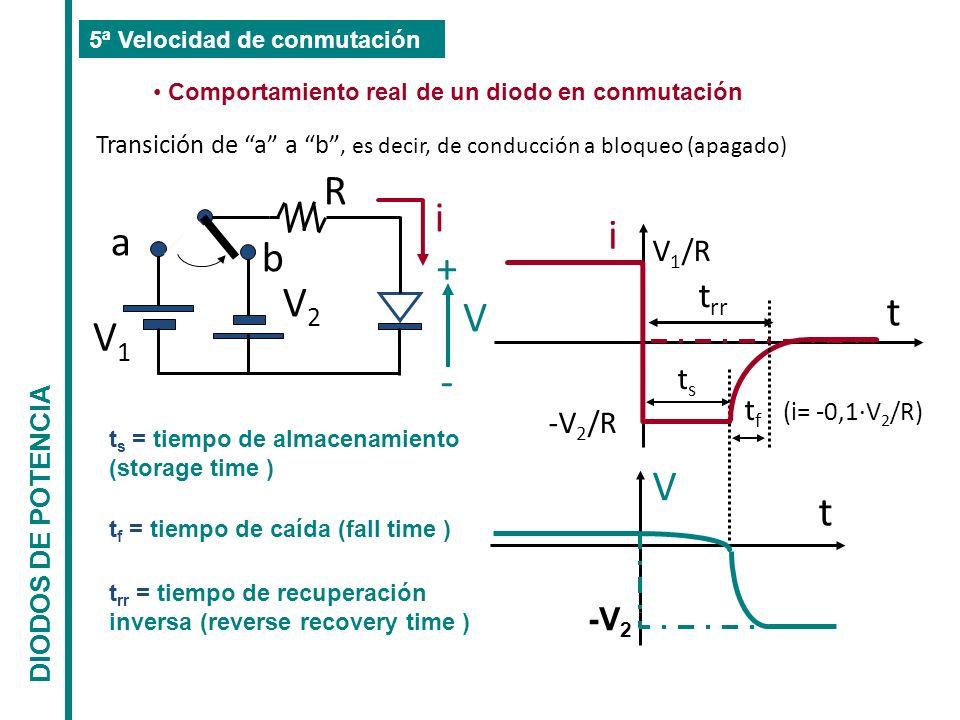 a b V1V1 V2V2 R i V + - Transición de a a b, es decir, de conducción a bloqueo (apagado) i V t t t rr V 1 /R -V 2 /R tsts t f (i= -0,1·V 2 /R) -V 2 t