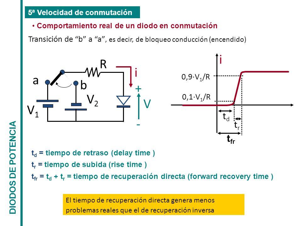 a b V1V1 V2V2 R i V + - i t d = tiempo de retraso (delay time ) t r = tiempo de subida (rise time ) t fr = t d + t r = tiempo de recuperación directa