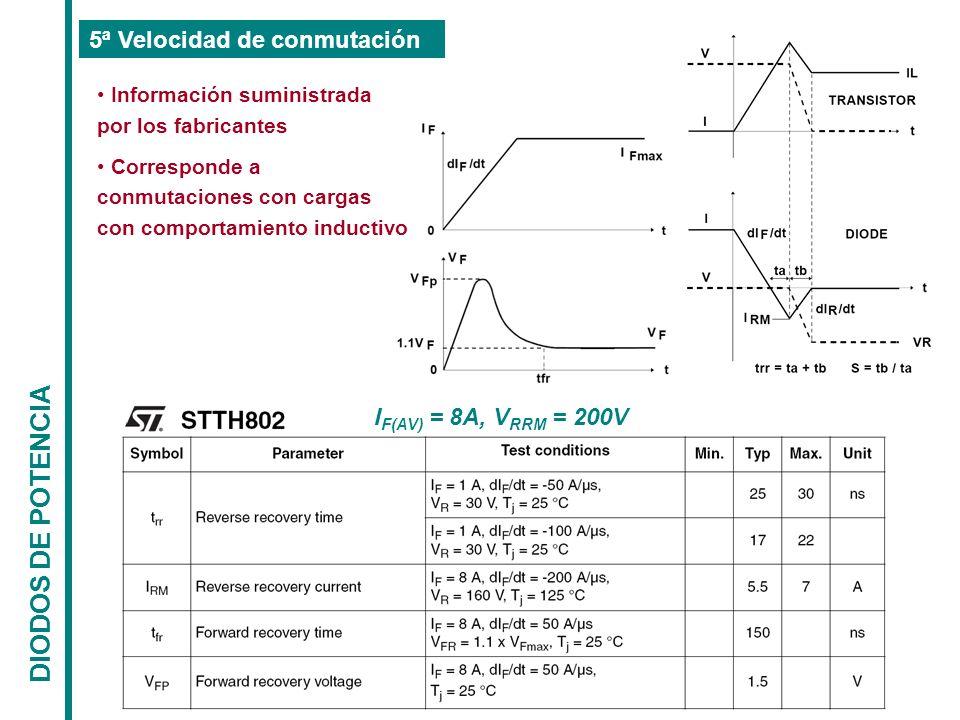 DIODOS DE POTENCIA 5ª Velocidad de conmutación I F(AV) = 8A, V RRM = 200V Información suministrada por los fabricantes Corresponde a conmutaciones con
