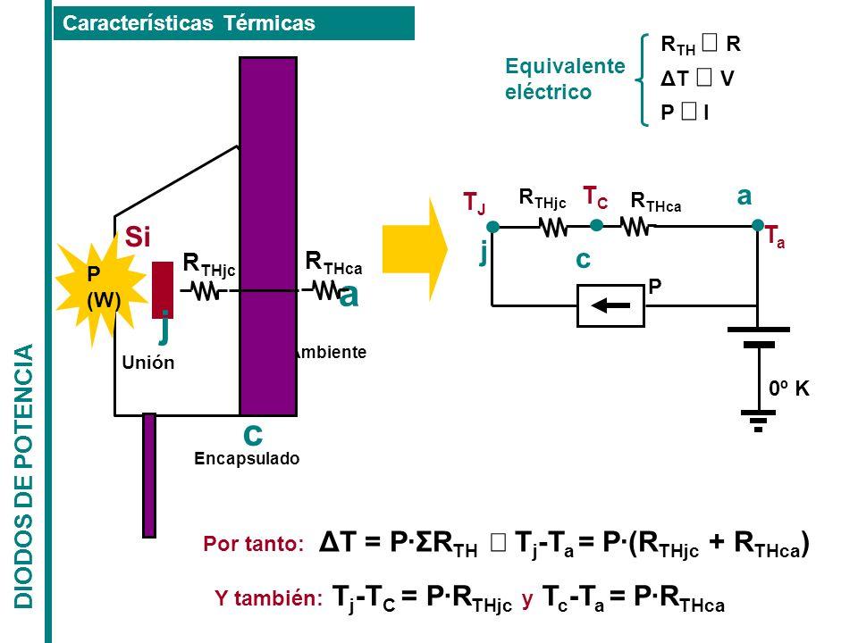 DIODOS DE POTENCIA Características Térmicas Ambiente Si j Unión c Encapsulado a P (W) R THjc R THca R TH R ΔT V P I Equivalente eléctrico P R THjc R T