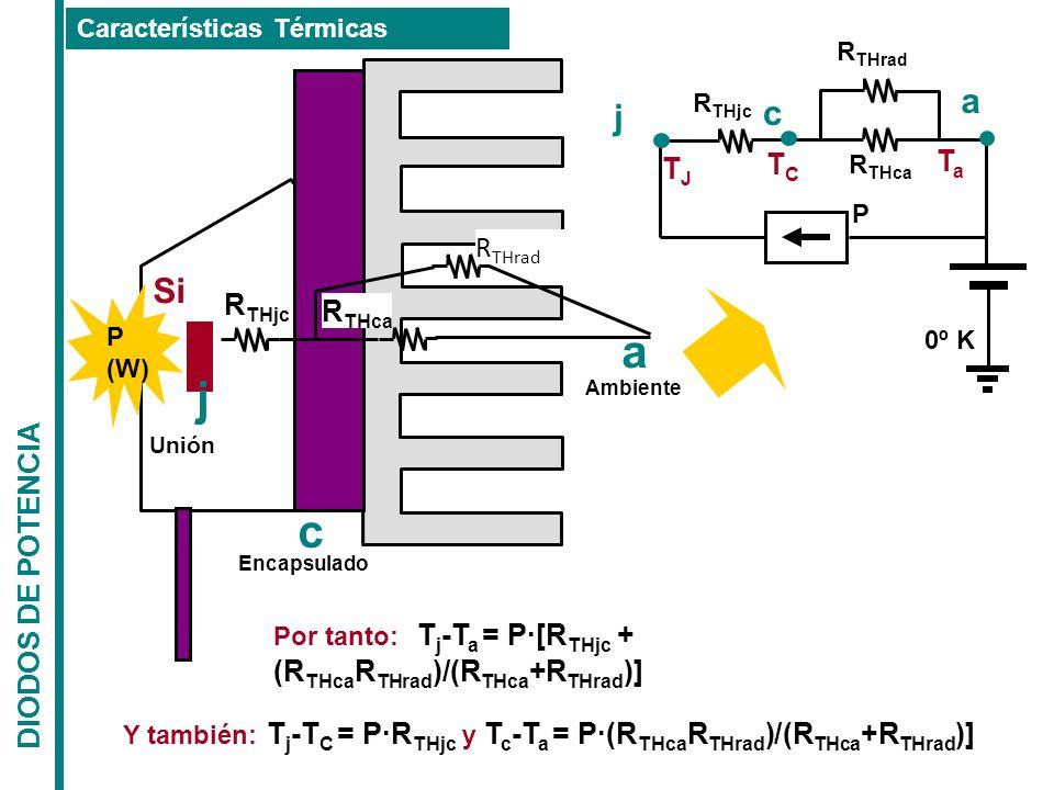 DIODOS DE POTENCIA Características Térmicas j c P R THjc R THca TaTa a 0º K TCTC TJTJ Por tanto: T j -T a = P·[R THjc + (R THca R THrad )/(R THca +R T