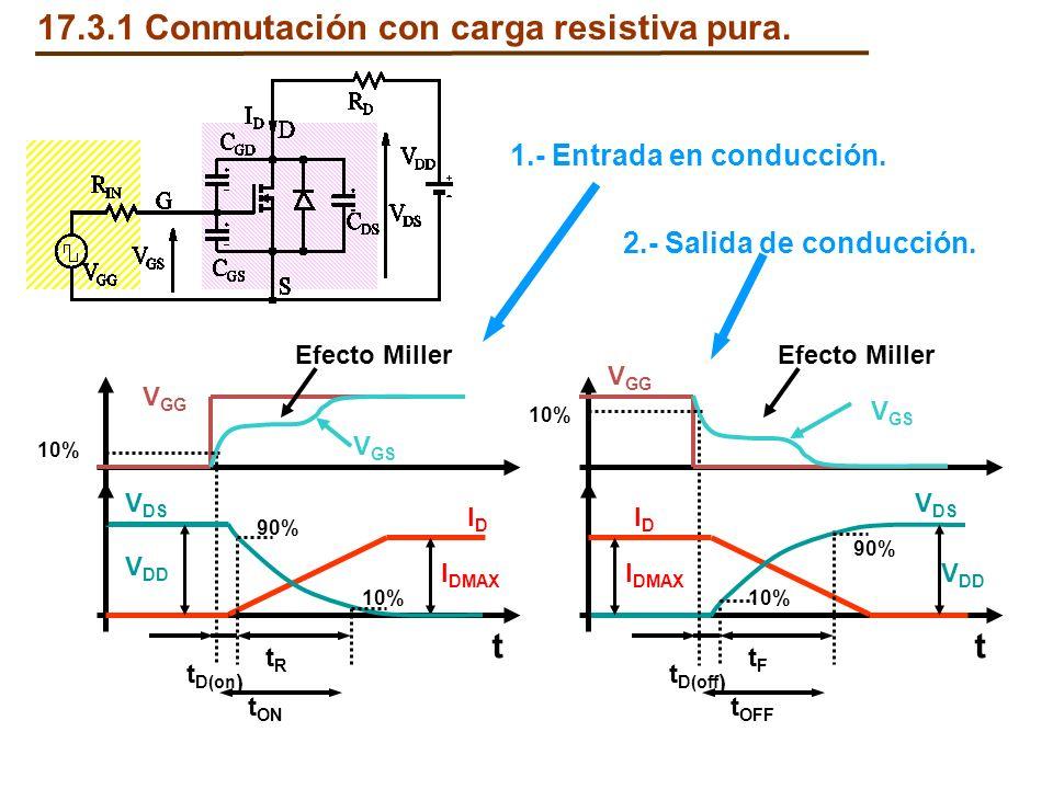 17.3.1 Conmutación con carga resistiva pura. V DS IDID t ON I DMAX V DD t t D(on ) tRtR V GG V GS Efecto Miller 90% 10% V DS IDID t OFF I DMAX V DD t