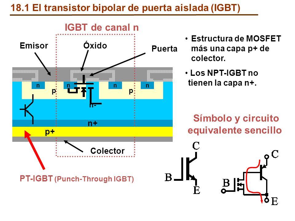 18.1 El transistor bipolar de puerta aislada (IGBT) n- p nn p nn n+ Puerta Emisor Colector Óxido p+ Estructura de MOSFET más una capa p+ de colector.
