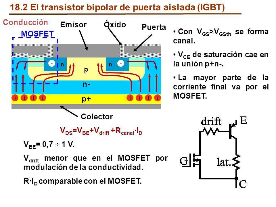 Conducción Con V GS >V GSth se forma canal. V CE de saturación cae en la unión p+n-. La mayor parte de la corriente final va por el MOSFET. Puerta n-