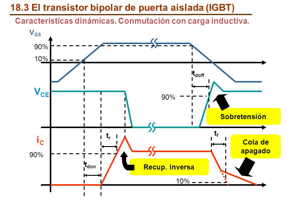 Características dinámicas. Conmutación con carga inductiva. V GS 10% 90% t don 90% trtr t doff 10% tftf Cola de apagado Sobretensión Recup. inversa V