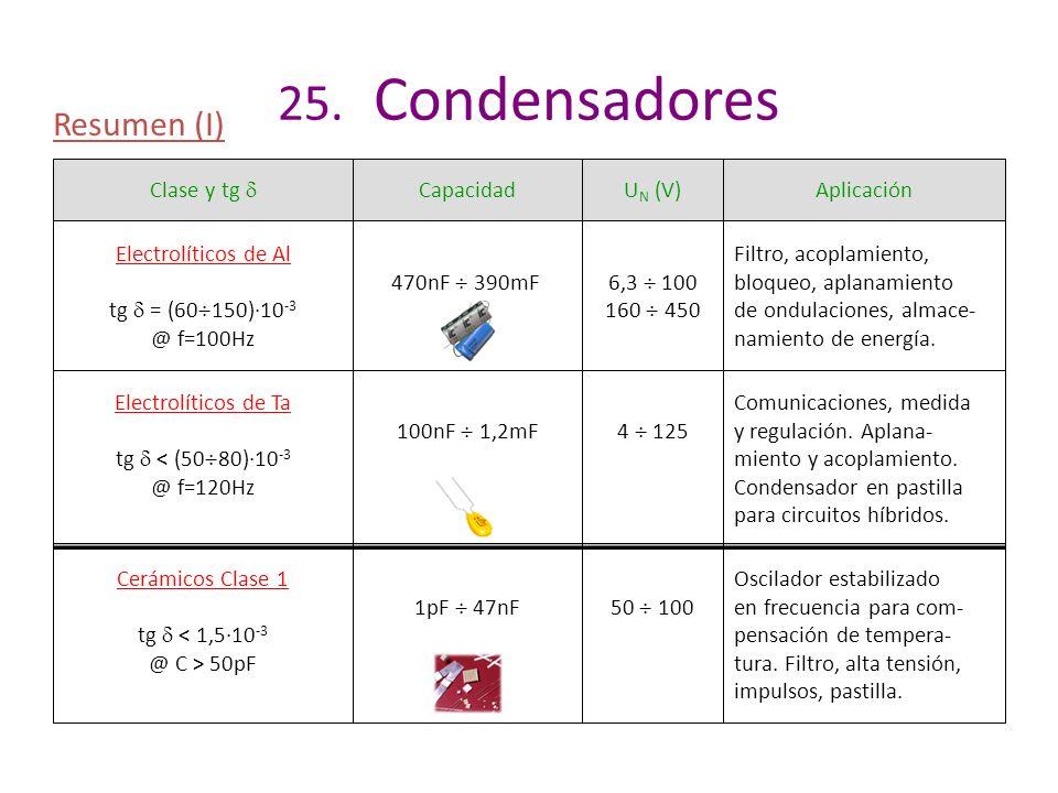 25. Condensadores Resumen (I) Clase y tg CapacidadU N (V)Aplicación Electrolíticos de Al tg = (60 150)·10 -3 @ f=100Hz 470nF 390mF6,3 100 160 450 Filt