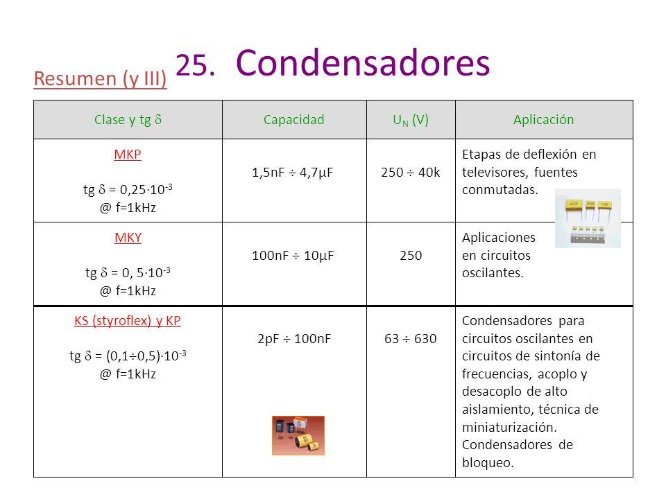 25. Condensadores Resumen (y III) Clase y tg CapacidadU N (V)Aplicación MKP tg = 0,25·10 -3 @ f=1kHz 1,5nF 4,7µF250 40k Etapas de deflexión en televis