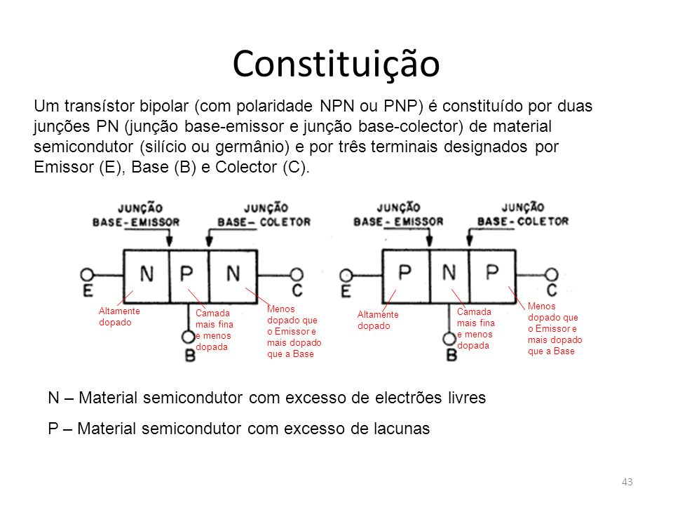 43 Constituição Um transístor bipolar (com polaridade NPN ou PNP) é constituído por duas junções PN (junção base-emissor e junção base-colector) de ma