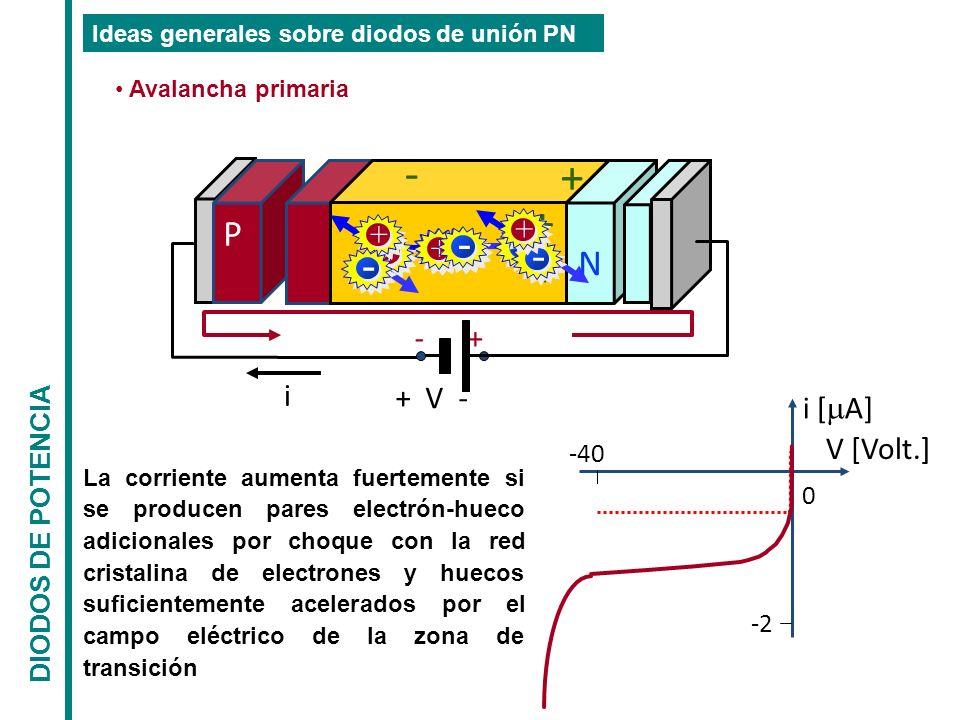 -40 0 -2 i [ A] V [Volt.] i + V - P N + - - + + - + - + -- + + - - + La corriente aumenta fuertemente si se producen pares electrón-hueco adicionales