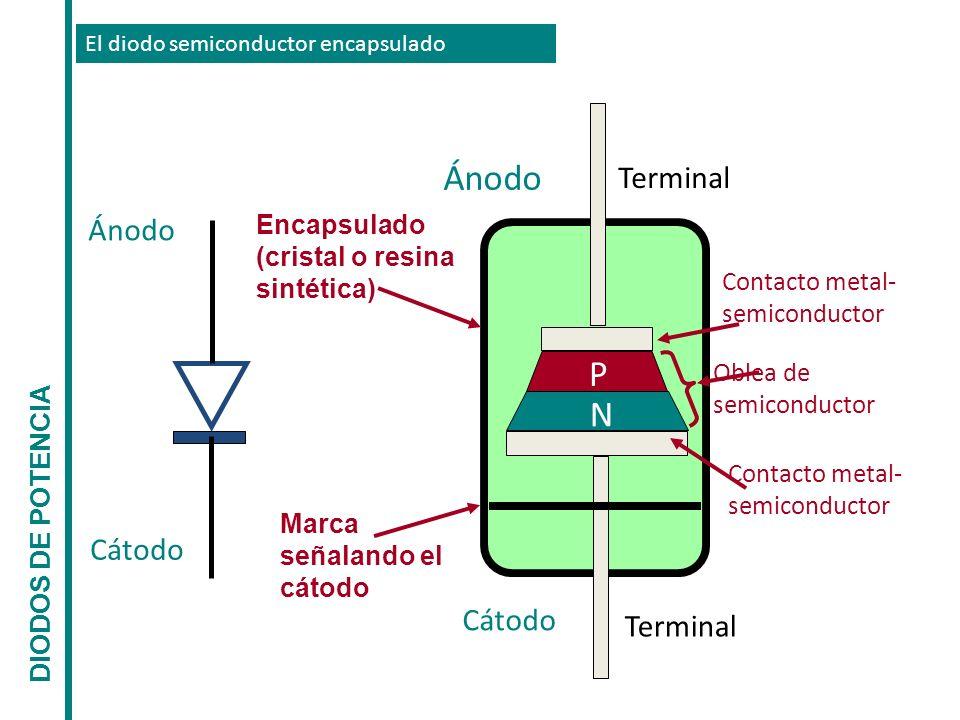 El diodo semiconductor encapsulado Ánodo Cátodo Ánodo Cátodo Encapsulado (cristal o resina sintética) Terminal P N Marca señalando el cátodo Contacto