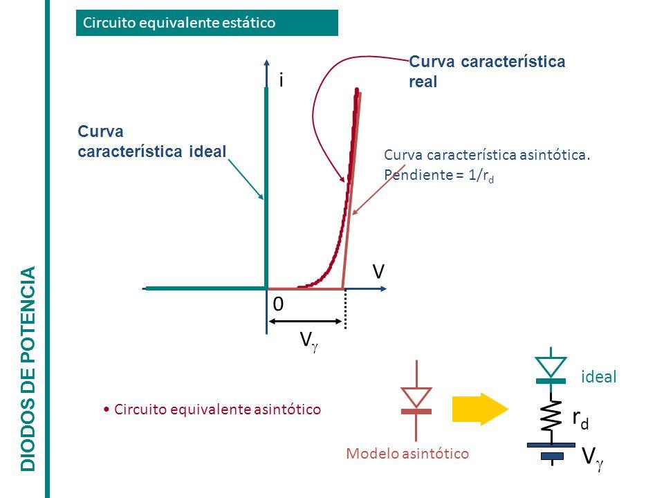 Circuito equivalente estático V rdrd Modelo asintótico ideal 0 i V V Circuito equivalente asintótico Curva característica asintótica. Pendiente = 1/r