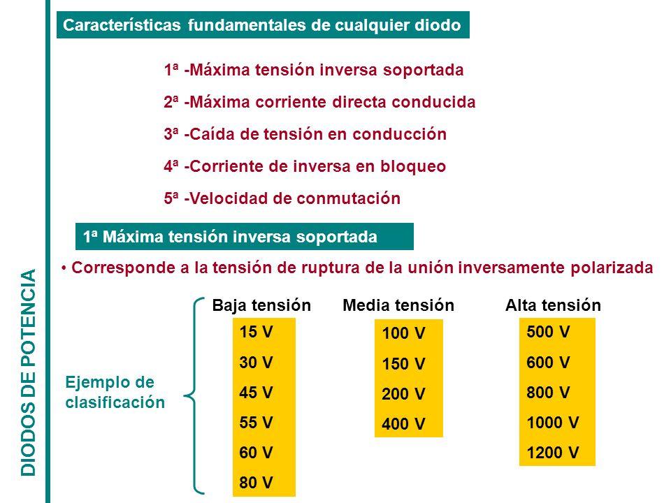 DIODOS DE POTENCIA Características fundamentales de cualquier diodo 1ª -Máxima tensión inversa soportada 2ª -Máxima corriente directa conducida 3ª -Ca