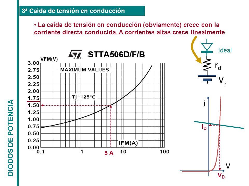 DIODOS DE POTENCIA La caída de tensión en conducción (obviamente) crece con la corriente directa conducida. A corrientes altas crece linealmente 3ª Ca