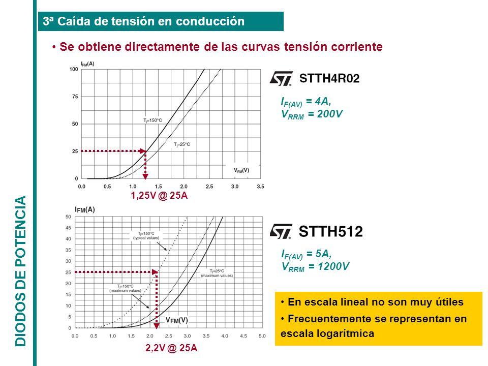 DIODOS DE POTENCIA 3ª Caída de tensión en conducción Se obtiene directamente de las curvas tensión corriente I F(AV) = 4A, V RRM = 200V I F(AV) = 5A,