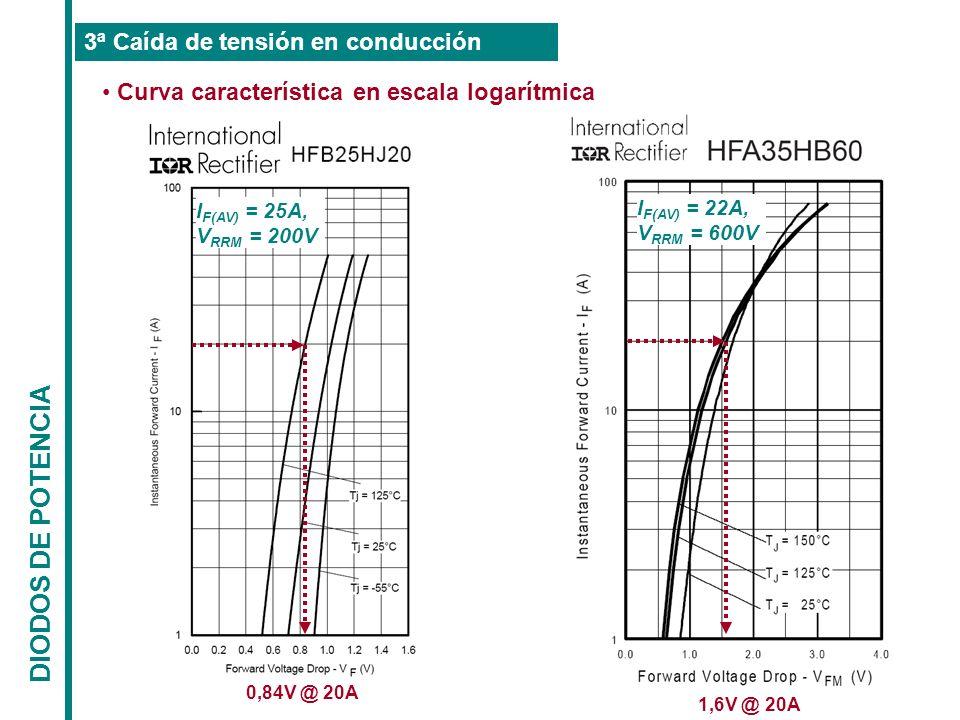 DIODOS DE POTENCIA 3ª Caída de tensión en conducción Curva característica en escala logarítmica 0,84V @ 20A 1,6V @ 20A I F(AV) = 25A, V RRM = 200V I F