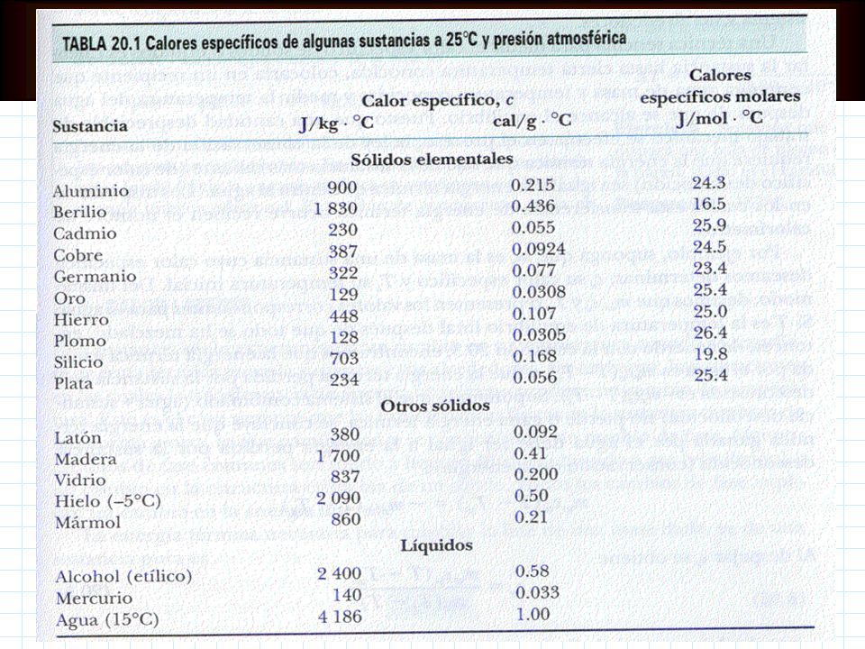 Calor específico El agua posee el calor específico más alto de todas las sustancias: C agua = 4 186 J/kg.ºC = 1,0 cal/g Si se agrega Q al sistema Si s