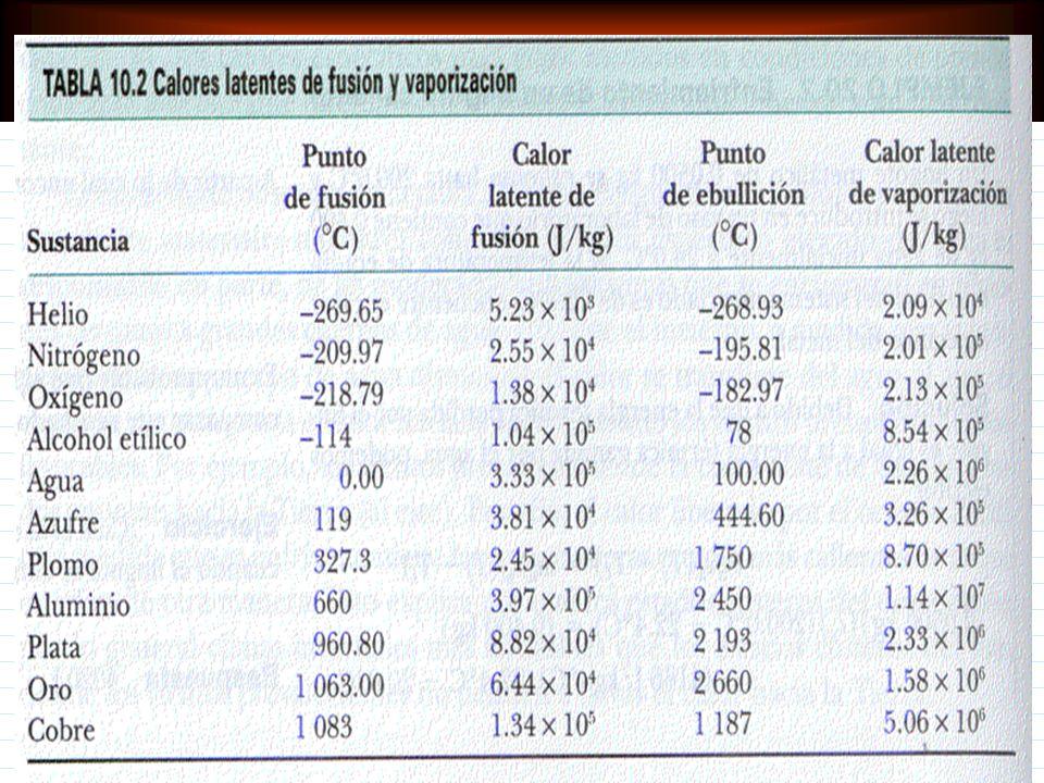 Cambio de fase y Calor Latente El calor latente de fusión L f de una sustancia es el calor por unidad de masa necesario para cambiar la sustancia de l