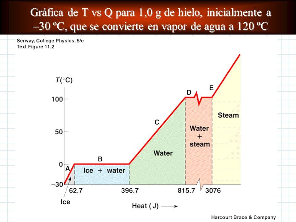L f agua = 80 cal/g = 3,33x10 5 J/kg = 144 Btu/lb L v agua = 540 cal/g = 2,26x10 6 J/kg = 970 Btu/lb Para una sustancia dada: L v >> L f