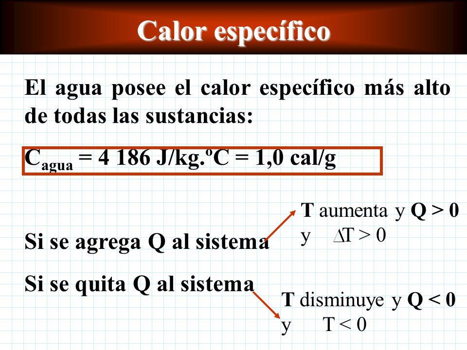 Calor específico El agua posee el calor específico más alto de todas las sustancias: C agua = 4 186 J/kg.ºC = 1,0 cal/g Si se agrega Q al sistema Si se quita Q al sistema T aumenta y Q > 0 y T > 0 T disminuye y Q < 0 y T < 0
