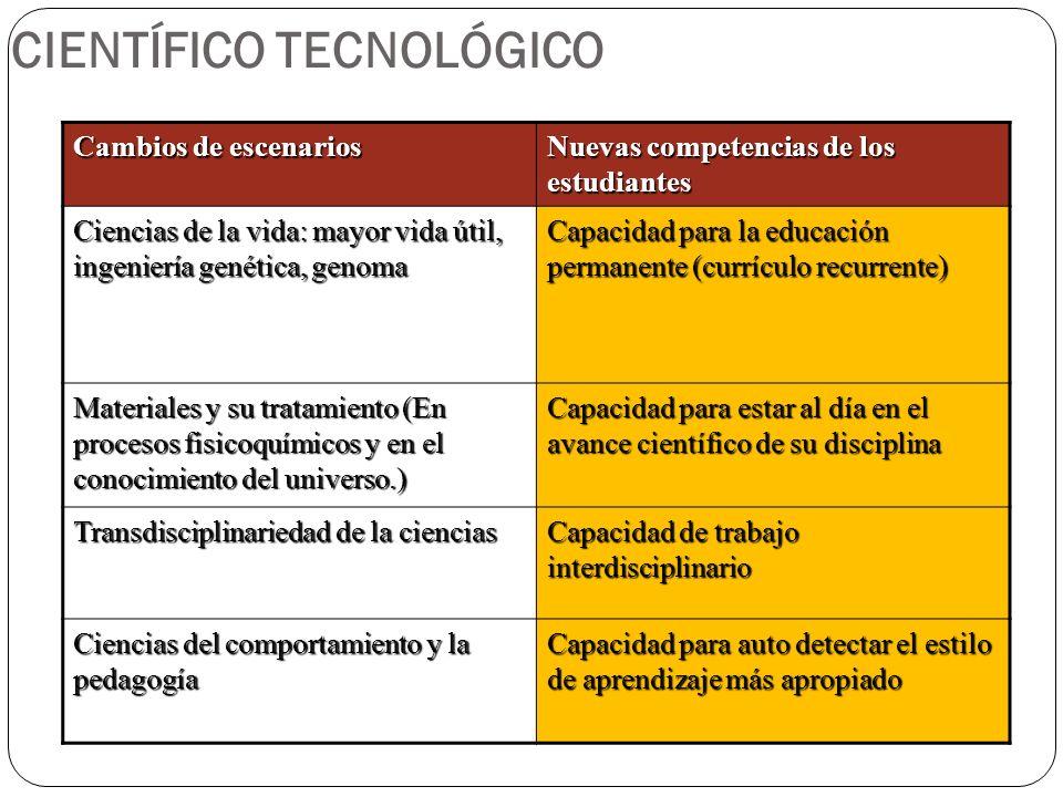 CIENTÍFICO TECNOLÓGICO Cambios de escenarios Nuevas competencias de los estudiantes Ciencias de la vida: mayor vida útil, ingeniería genética, genoma