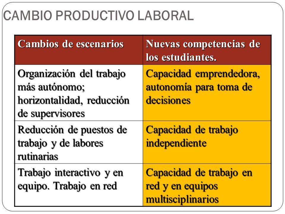 CAMBIO PRODUCTIVO LABORAL Cambios de escenarios Nuevas competencias de los estudiantes. Organización del trabajo más autónomo; horizontalidad, reducci