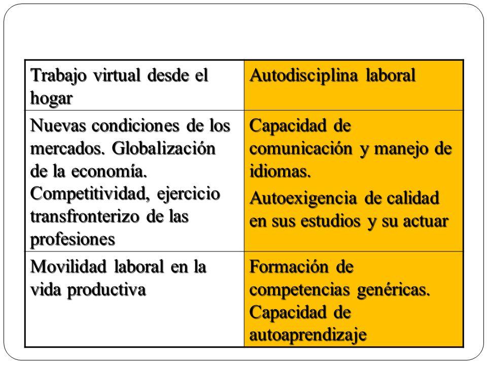 Trabajo virtual desde el hogar Autodisciplina laboral Nuevas condiciones de los mercados. Globalización de la economía. Competitividad, ejercicio tran