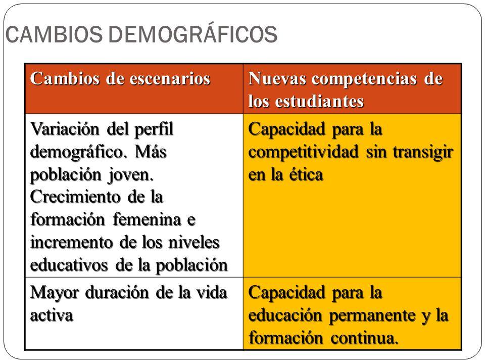 CAMBIOS DEMOGRÁFICOS Cambios de escenarios Nuevas competencias de los estudiantes Variación del perfil demográfico. Más población joven. Crecimiento d