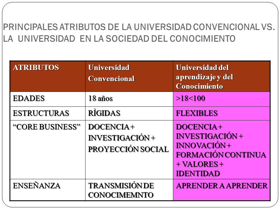 PRINCIPALES ATRIBUTOS DE LA UNIVERSIDAD CONVENCIONAL VS. LA UNIVERSIDAD EN LA SOCIEDAD DEL CONOCIMIENTO ATRIBUTOSUniversidadConvencional Universidad d
